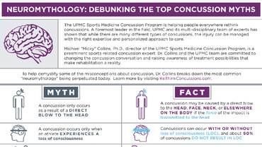 Neuromythology: Debunking the Top Concussion Myths